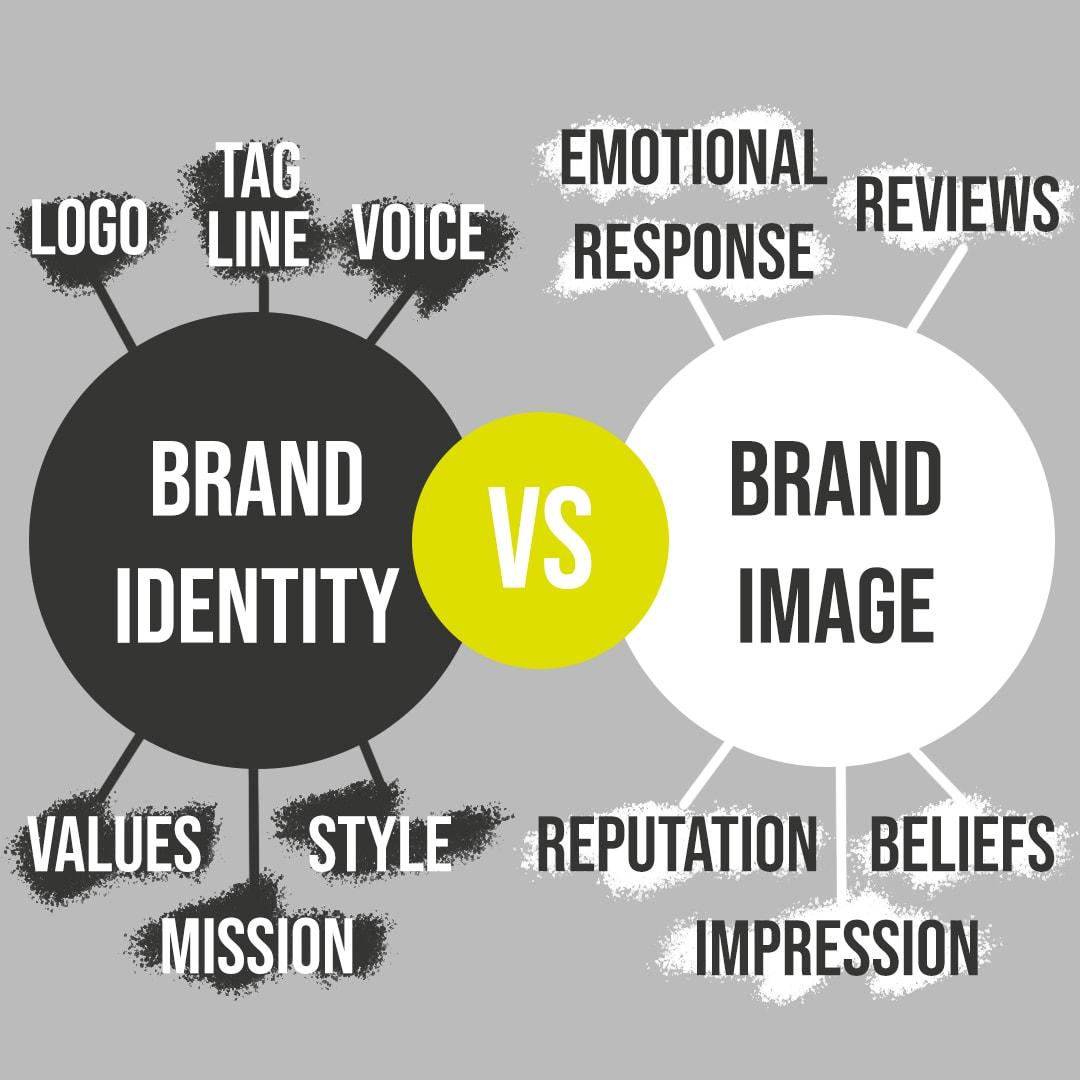 brand identity vs brand image design dundee